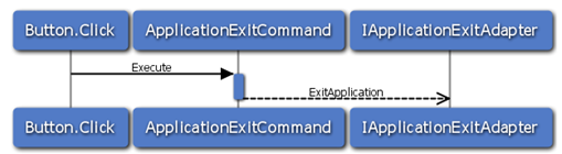 ApplicationExitCommandSequenceDiagram