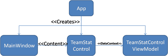 DesignWithTeamStatControlAndViewModel