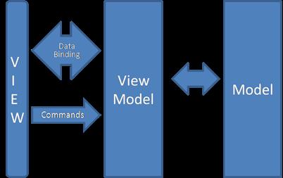 MVVM Architecture